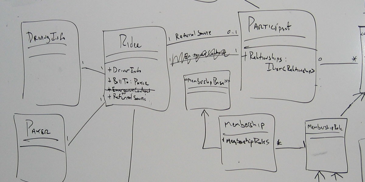 uml-whiteboard-horizontal